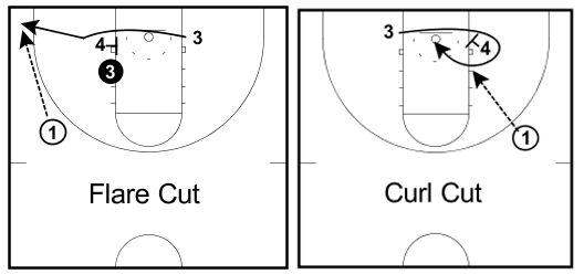 3 Простых способа получить мяч в баскетболе