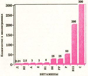 Витамины для бодибилдинга - суточная норма _ sytochnaja norma vitaninov bodibildera