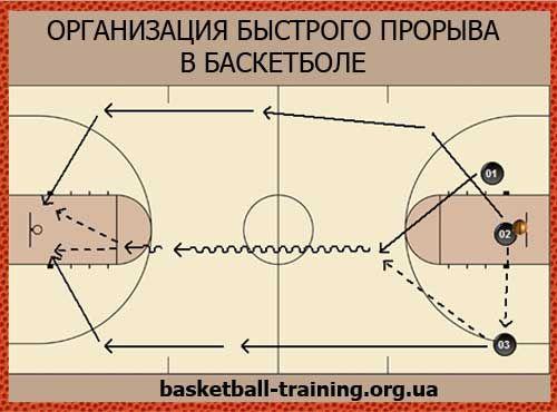 Быстрый прорыв в баскетболе. Преимущества быстрого прорыва.