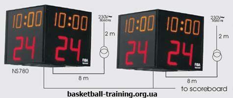 Правила баскетбола: 24 секунды, которые спасли нба