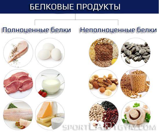 Правильное питание для похудения в тренажерном зале