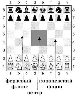 Урок деcятый. Как начинать шахматную партию.