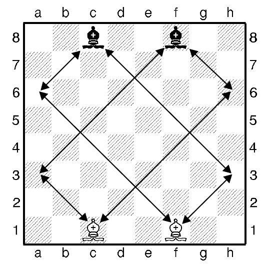 Урок пятый. Как ходит шахматный слон.