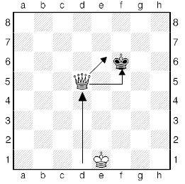 Урок восемнадцатый. Линейный мат шахматным ферзем.